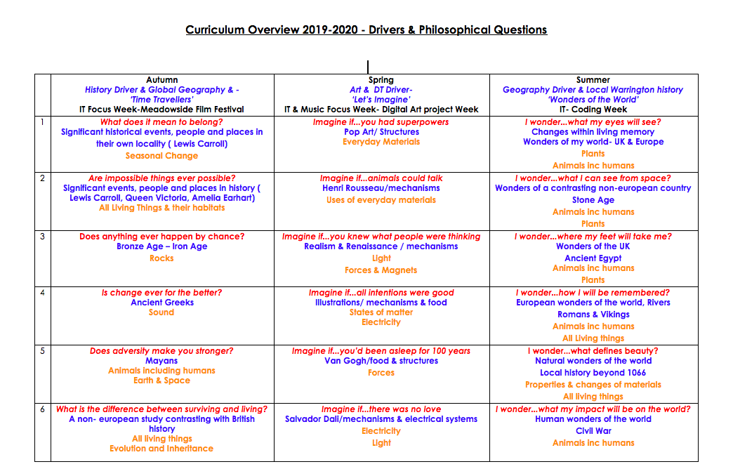 Curriculum Overview- Drivers & Philosophical Questions
